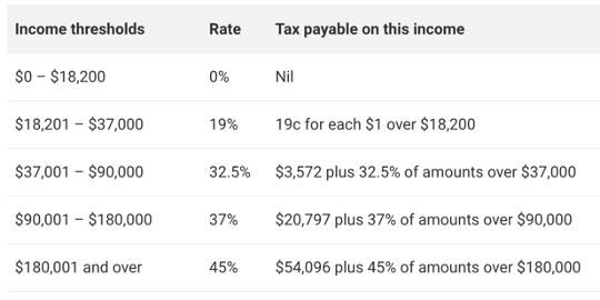 current income tax brackets
